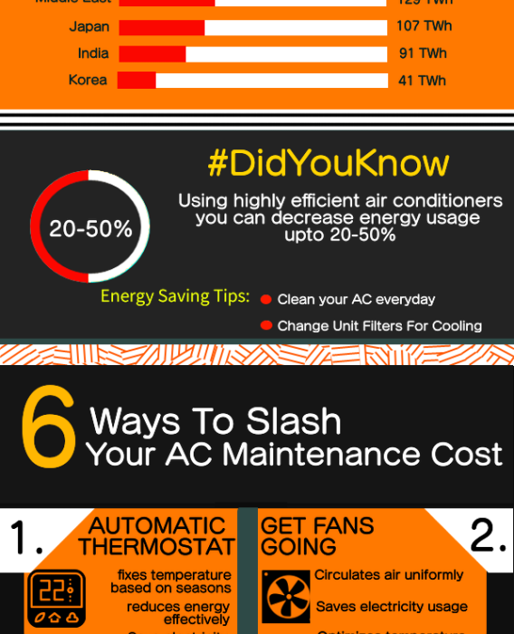 6 Ways to Slash your Air Conditioning Maintenance Cost